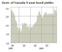 Canada-Bond-Yields