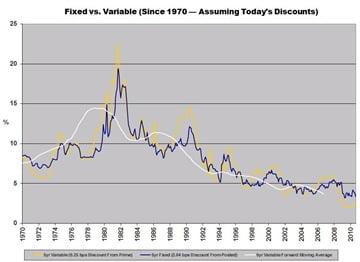 Mortgage-Rate-Research-Fixed-vs-Variable