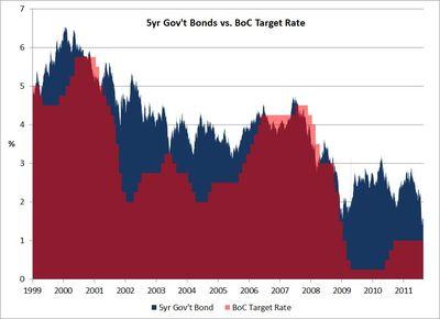5-year-Bonds-vs-BoC-Target-Rate
