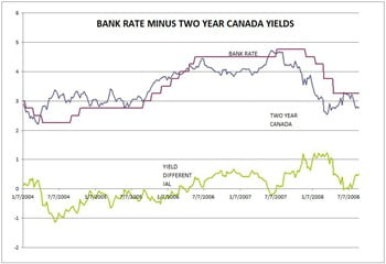 Bank-Rate-Bond-Spread