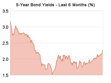 5-year_bond_yields-20090521