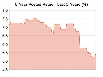 5-Year-Fixed-Rates