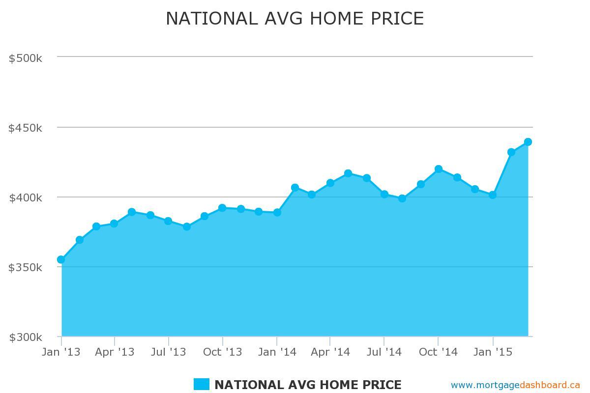 Average-home-price