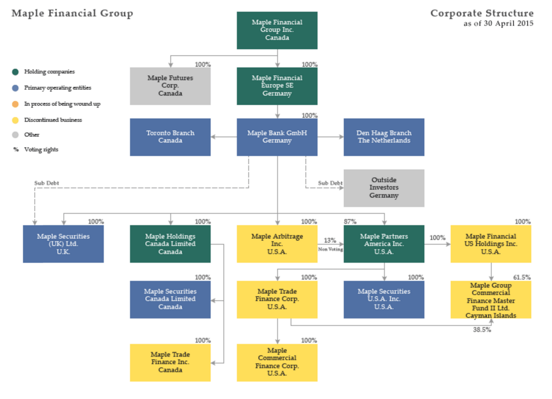 maple bank chart