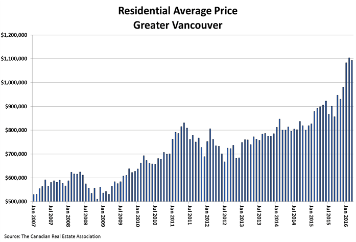 Vancouver Avg home price
