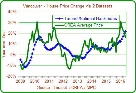 Vancouver house price chart