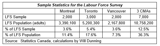Labour Force Survey Stats